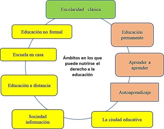 Ámbitos del aprendizaje que se obtiene en contextos diferentes.