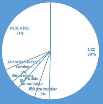 Distribución de los escaños de diputados en el Congreso en la legislatura constituyente
